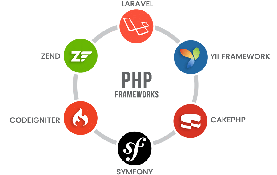 best free php frameworks - نمونه کارها